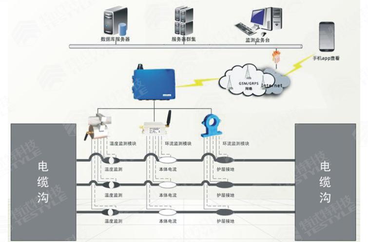 电力物联网|在线监测|智能巡检|智能运检
