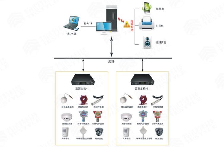 电力物联网及智能运检产品